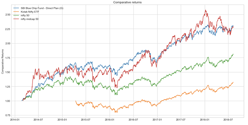 How to Perform Stock Market Analysis